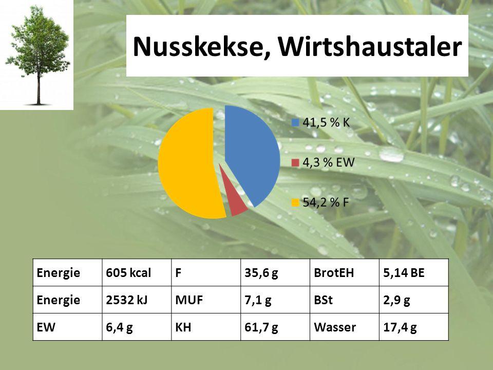 Nusskekse, Wirtshaustaler Energie605 kcalF35,6 gBrotEH5,14 BE Energie2532 kJMUF7,1 gBSt2,9 g EW6,4 gKH61,7 gWasser17,4 g