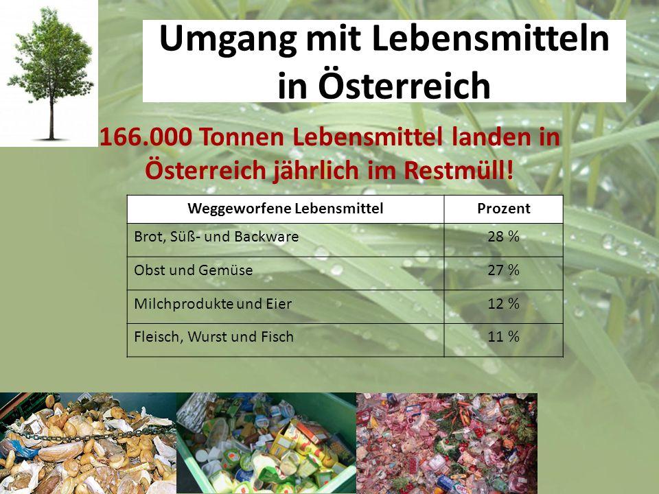 Umgang mit Lebensmitteln in Österreich 166.000 Tonnen Lebensmittel landen in Österreich jährlich im Restmüll! Weggeworfene LebensmittelProzent Brot, S