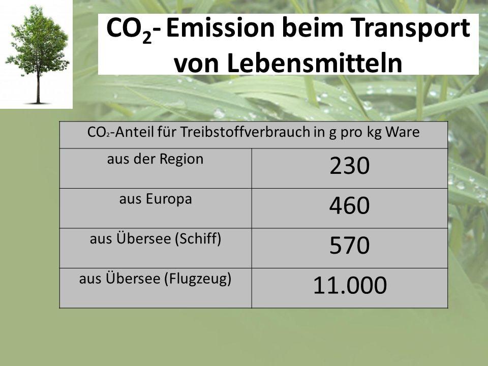 CO 2 - Emission beim Transport von Lebensmitteln CO ² -Anteil für Treibstoffverbrauch in g pro kg Ware aus der Region 230 aus Europa 460 aus Übersee (