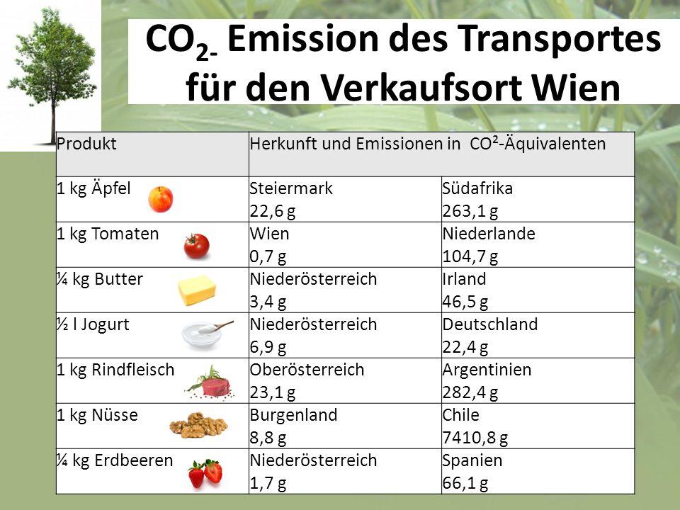 CO 2- Emission des Transportes für den Verkaufsort Wien ProduktHerkunft und Emissionen in CO²-Äquivalenten 1 kg ÄpfelSteiermark 22,6 g Südafrika 263,1