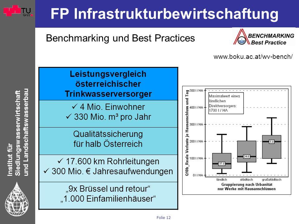 Institut für Siedlungswasserwirtschaft und Landschaftswasserbau Folie 12 FP Infrastrukturbewirtschaftung Leistungsvergleich österreichischer Trinkwass