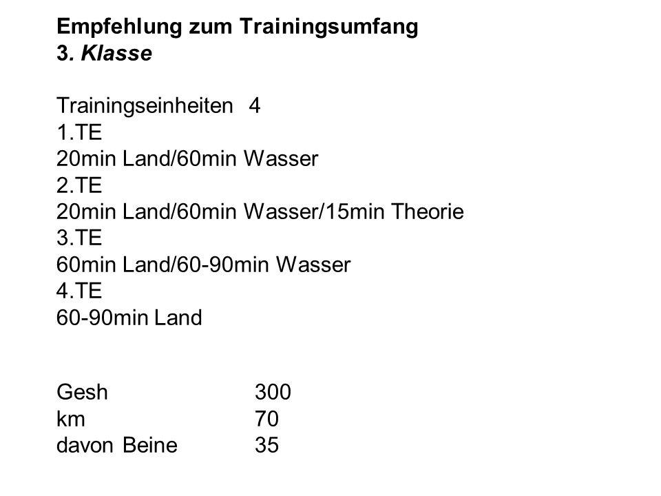 Empfehlung zum Trainingsumfang 3. Klasse Trainingseinheiten 4 1.TE 20min Land/60min Wasser 2.TE 20min Land/60min Wasser/15min Theorie 3.TE 60min Land/