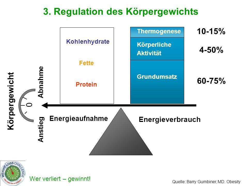 Wer verliert – gewinnt! Körpergewicht 0 3. Regulation des Körpergewichts Energieaufnahme Energieverbrauch Anstieg Abnahme Protein Kohlenhydrate Fette