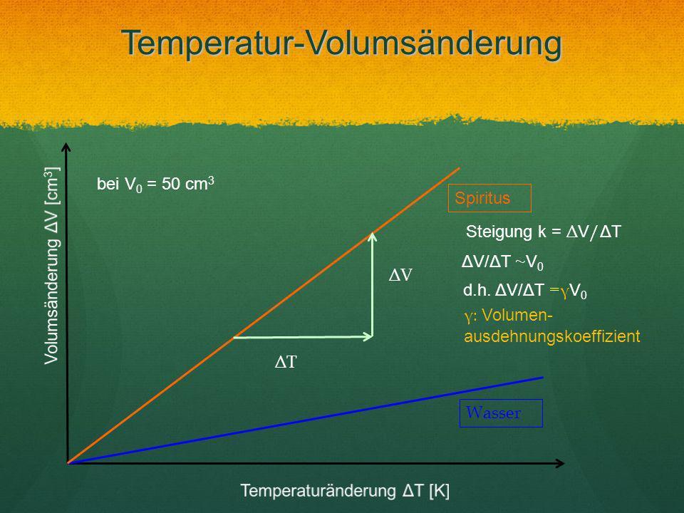 Temperatur-Volumsänderung Spiritus Wasser ΔT ΔV bei V 0 = 50 cm 3 Steigung k = Δ V / ΔT ΔV/ΔT ~ V 0 d.h. ΔV/ΔT =γ V 0 γ: Volumen- ausdehnungskoeffizie