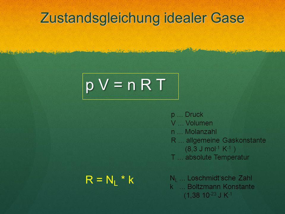Zustandsgleichung idealer Gase p V = n R T p... Druck V... Volumen n... Molanzahl R... allgemeine Gaskonstante (8,3 J mol -1 K -1 ) T... absolute Temp