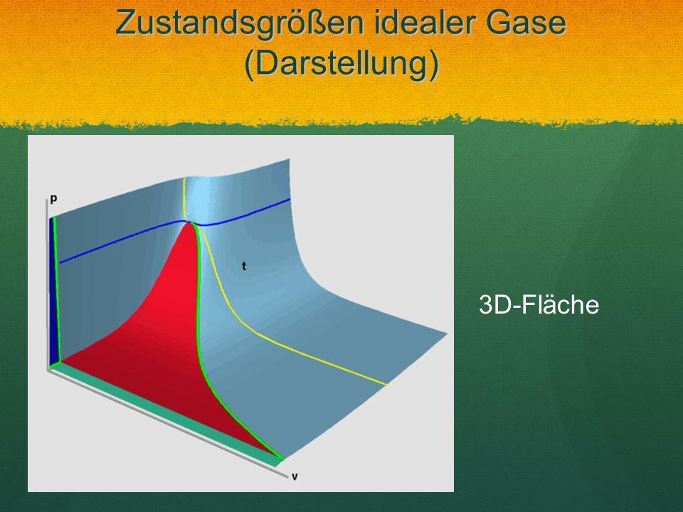 Zustandsgrößen idealer Gase (Darstellung) 3D-Fläche