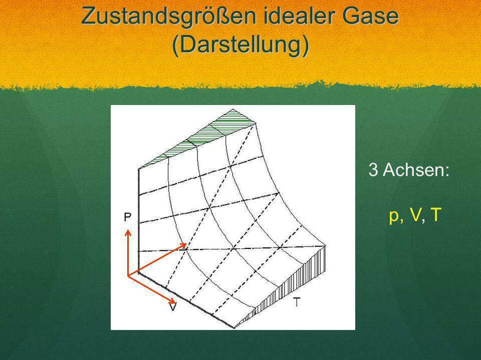 Zustandsgrößen idealer Gase (Darstellung) 3 Achsen: p, V, T