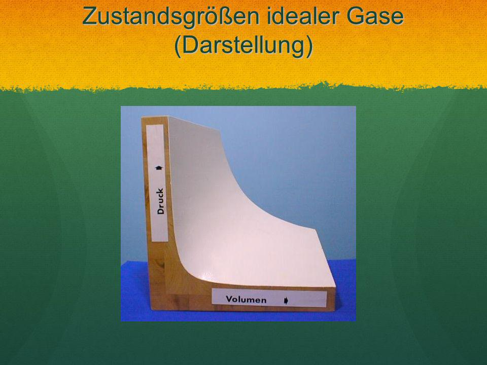 Zustandsgrößen idealer Gase (Darstellung)