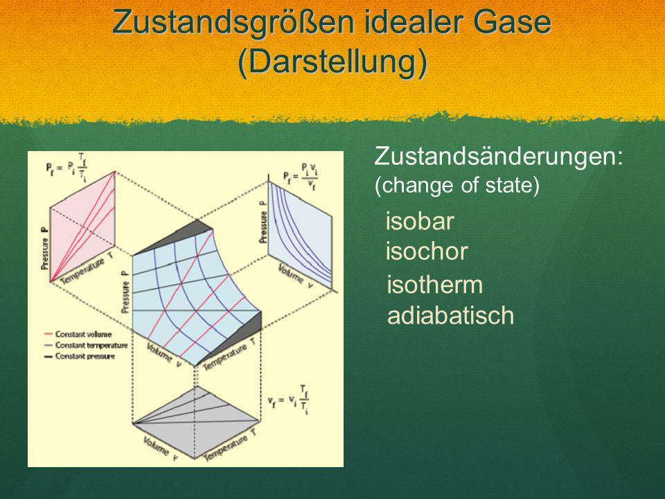 Zustandsänderungen: (change of state) isobar isochor isotherm adiabatisch