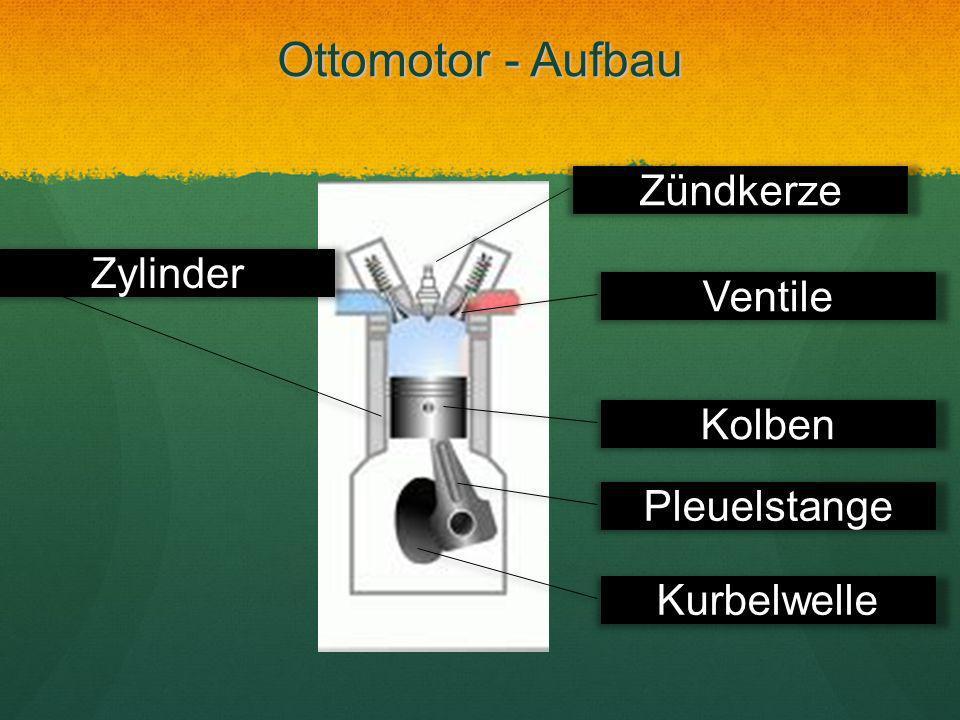 Ottomotor - Aufbau Zündkerze Ventile Kolben Pleuelstange Kurbelwelle Zylinder