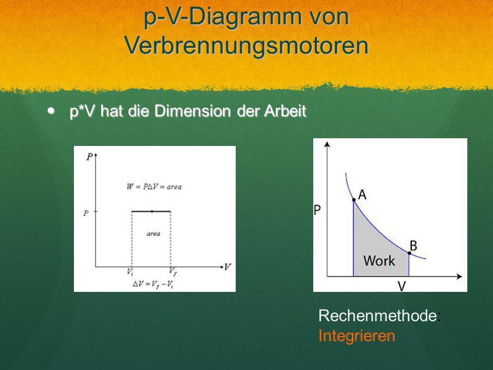 p*V hat die Dimension der Arbeit p*V hat die Dimension der Arbeit Rechenmethode: Integrieren p-V-Diagramm von Verbrennungsmotoren