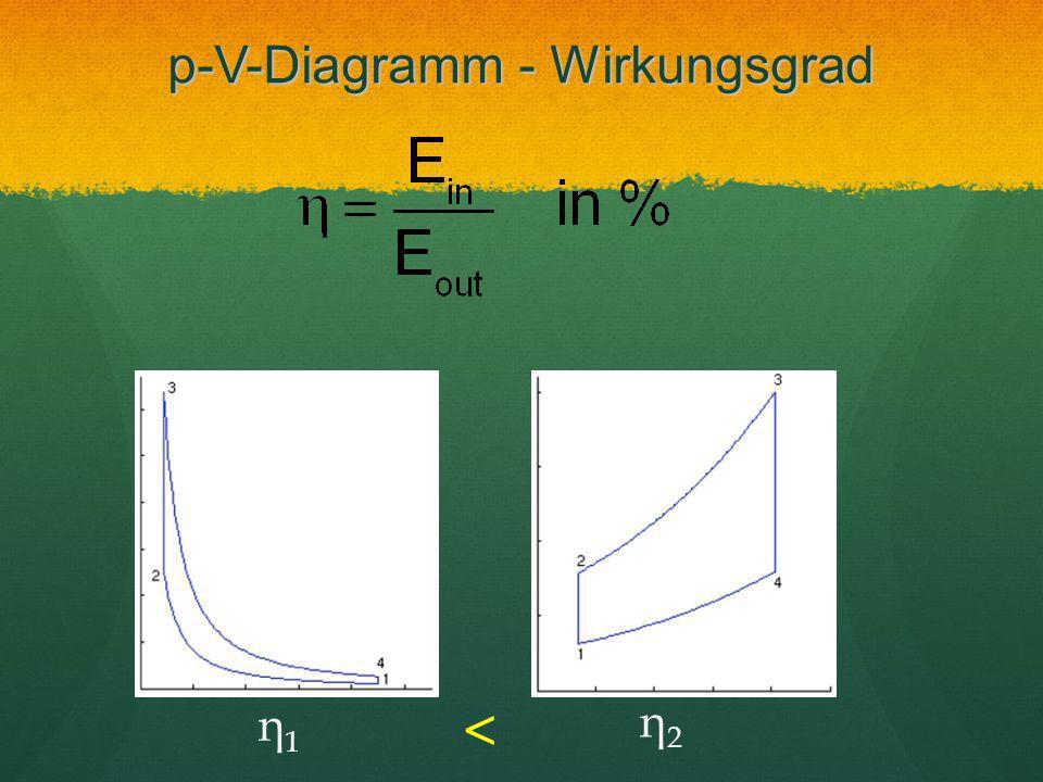 p-V-Diagramm - Wirkungsgrad η1η1 η2η2 <