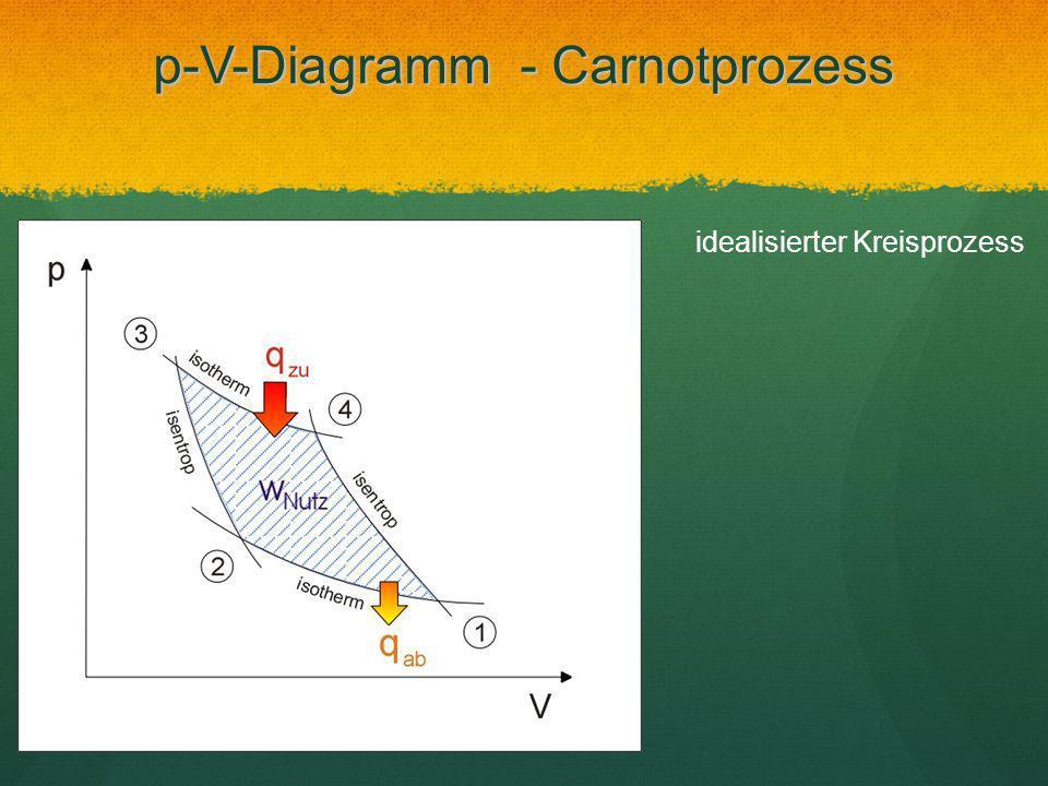 p-V-Diagramm - Carnotprozess idealisierter Kreisprozess