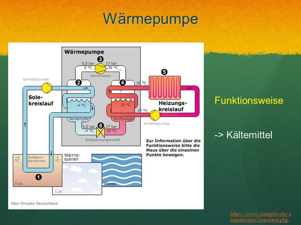 Wärmepumpe Funktionsweise http://www.dimplex.de/a nimationen/kreislauf.php -> Kältemittel
