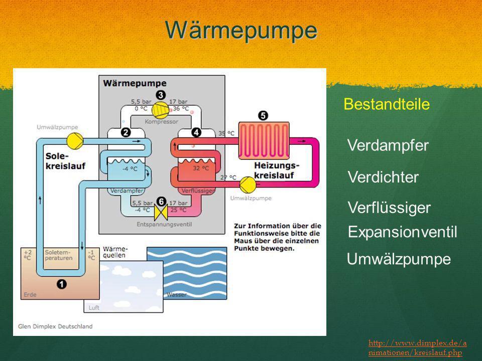 Wärmepumpe Bestandteile Verdampfer Verdichter Verflüssiger Expansionventil Umwälzpumpe http://www.dimplex.de/a nimationen/kreislauf.php