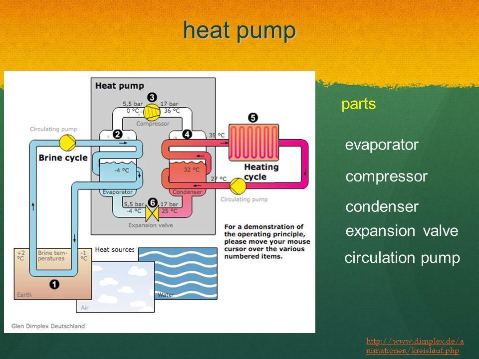 heat pump parts evaporator compressor condenser expansion valve circulation pump http://www.dimplex.de/a nimationen/kreislauf.php