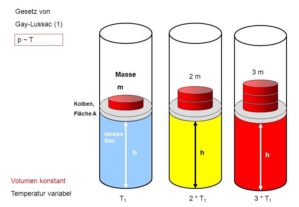 Gesetz von Gay-Lussac (1) Volumen konstant Temperatur variabel h Masse m ideales Gas Kolben, Fläche A T1T1 2 m h 2 * T 1 3 m h 3 * T 1 p ~ T