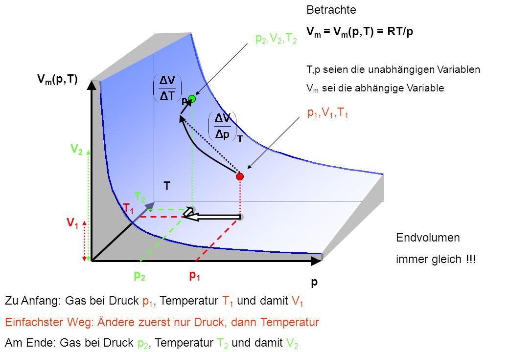 p V m (p,T) T p1p1 T1T1 V1V1 p2p2 T2T2 V2V2 p 1,V 1,T 1 p 2,V 2,T 2 Betrachte V m = V m (p,T) = RT/p T,p seien die unabhängigen Variablen V m sei die