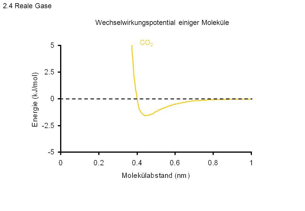 CO 2 Wechselwirkungspotential einiger Moleküle 2.4 Reale Gase