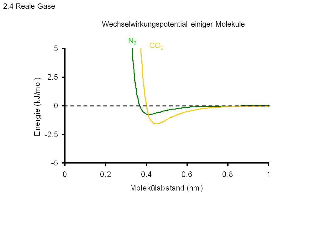 CO 2 N2N2 Wechselwirkungspotential einiger Moleküle 2.4 Reale Gase