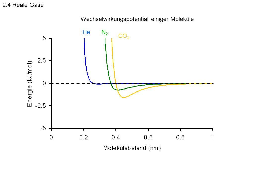 CO 2 N2N2 He Wechselwirkungspotential einiger Moleküle 2.4 Reale Gase