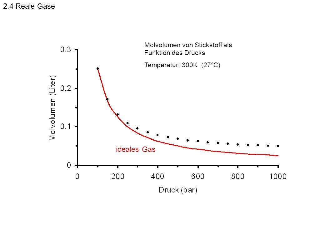 Molvolumen von Stickstoff als Funktion des Drucks Temperatur: 300K (27°C) ideales Gas 2.4 Reale Gase
