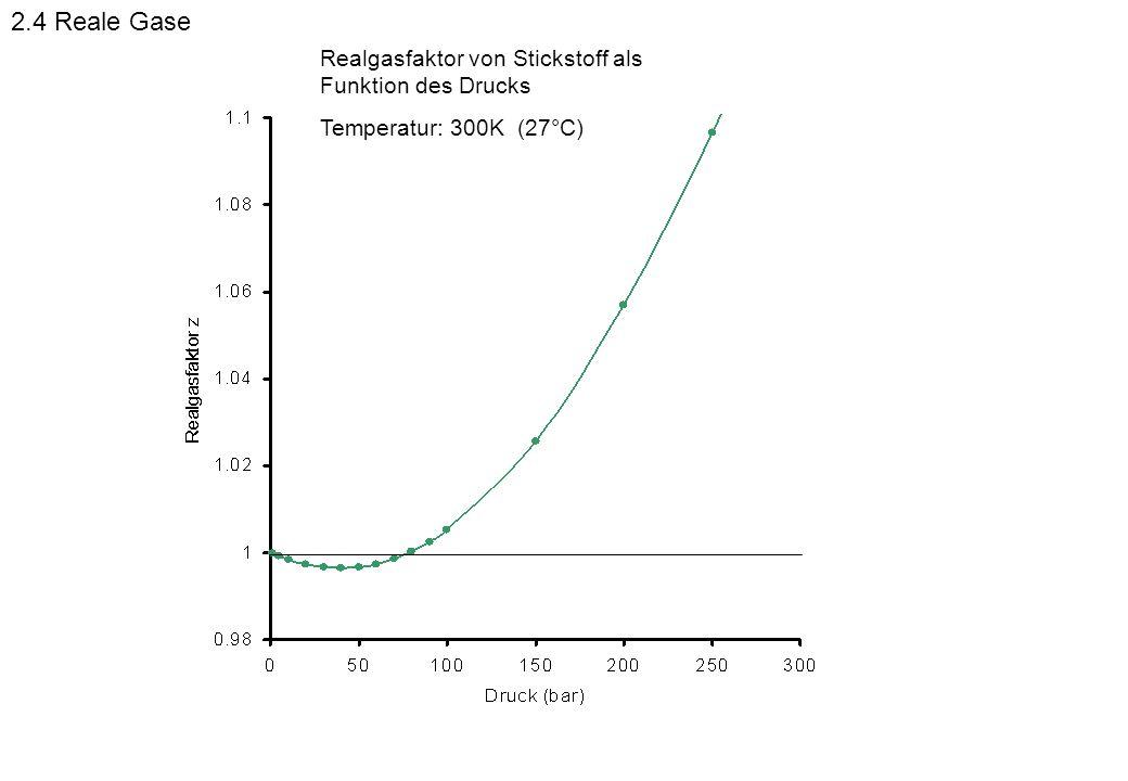 Realgasfaktor von Stickstoff als Funktion des Drucks Temperatur: 300K (27°C) 2.4 Reale Gase