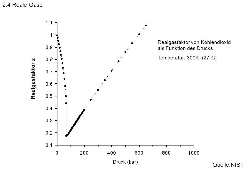 Realgasfaktor von Kohlendioxid als Funktion des Drucks Temperatur: 300K (27°C) Quelle:NIST 2.4 Reale Gase