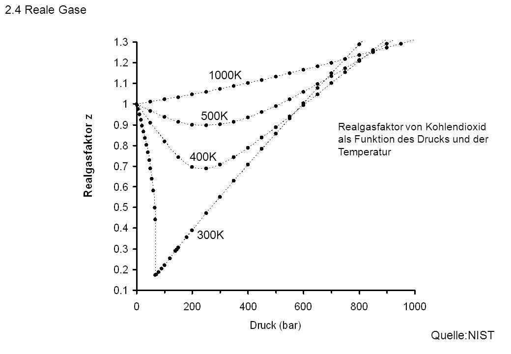 300K 400K 500K Realgasfaktor von Kohlendioxid als Funktion des Drucks und der Temperatur 1000K Quelle:NIST 2.4 Reale Gase