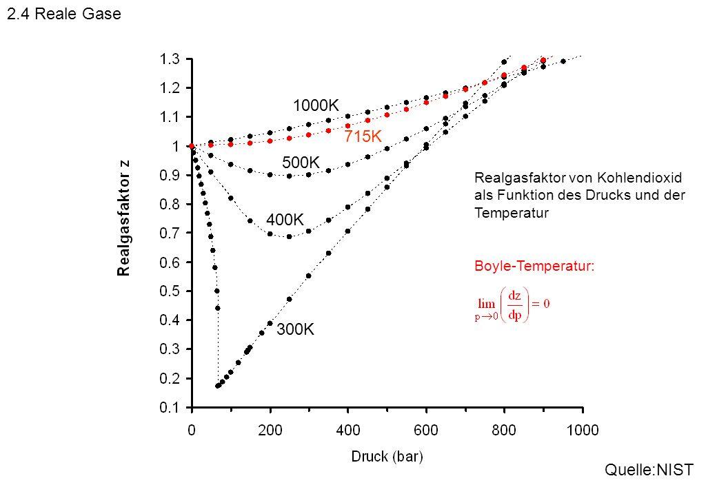 300K 400K 500K Realgasfaktor von Kohlendioxid als Funktion des Drucks und der Temperatur 1000K Quelle:NIST 715K Boyle-Temperatur: 2.4 Reale Gase