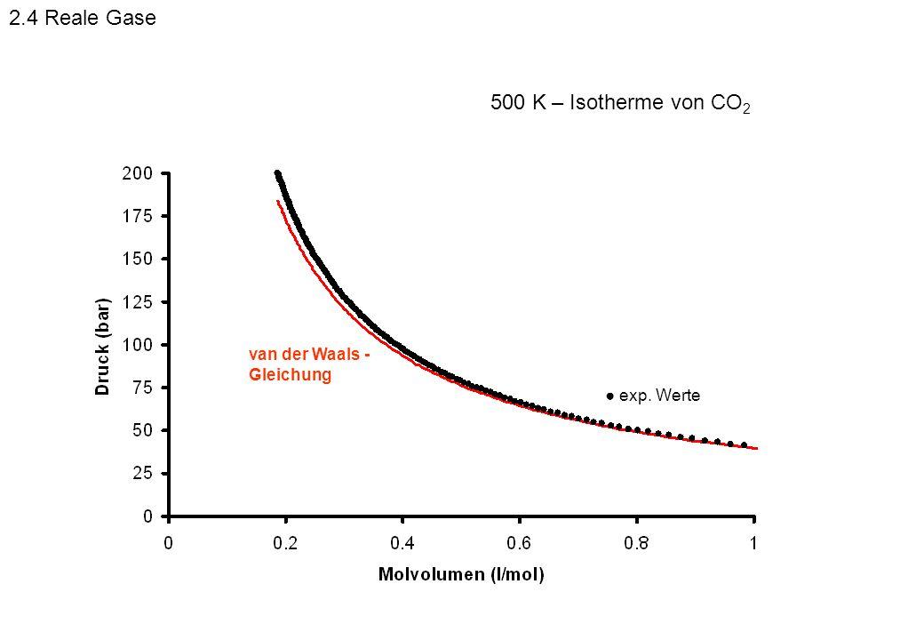 exp. Werte van der Waals - Gleichung 500 K – Isotherme von CO 2 2.4 Reale Gase