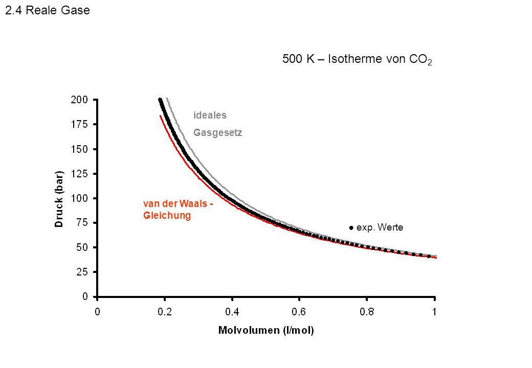 exp. Werte ideales Gasgesetz van der Waals - Gleichung 500 K – Isotherme von CO 2 2.4 Reale Gase