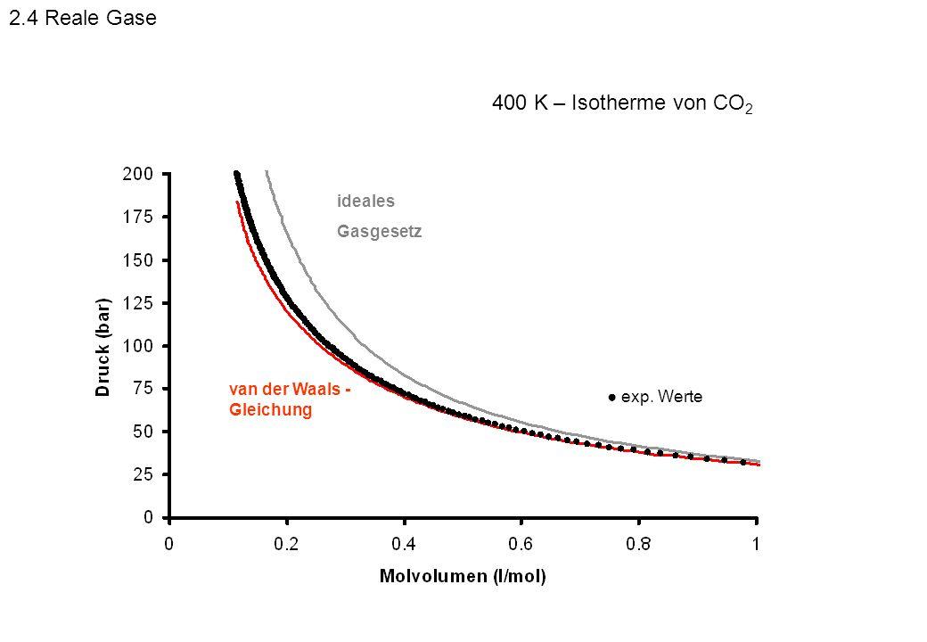 exp. Werte ideales Gasgesetz van der Waals - Gleichung 400 K – Isotherme von CO 2 2.4 Reale Gase