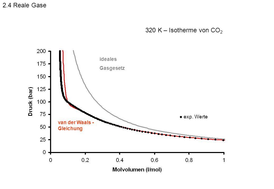 exp. Werte ideales Gasgesetz 320 K – Isotherme von CO 2 van der Waals - Gleichung 2.4 Reale Gase