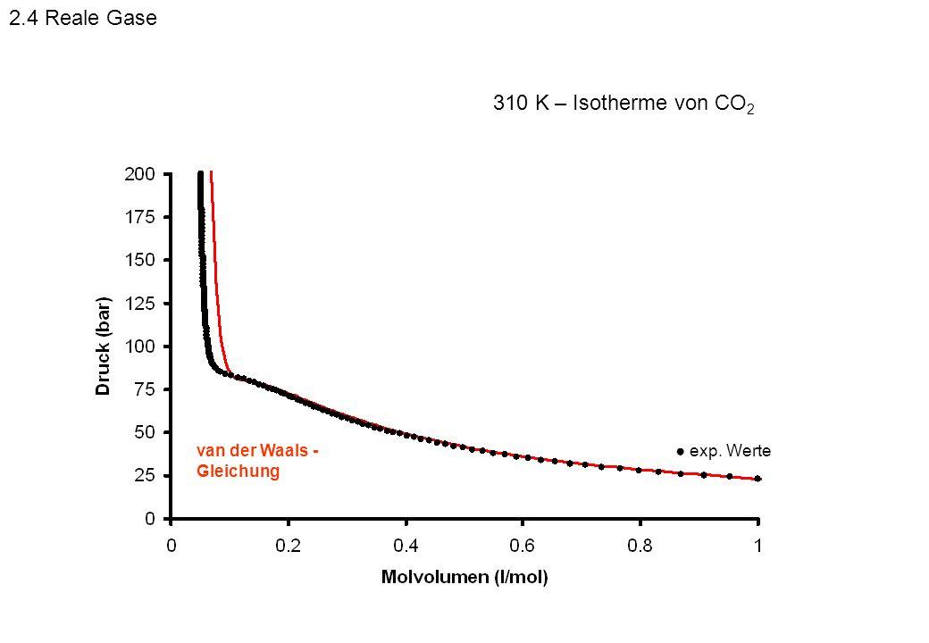 exp. Wertevan der Waals - Gleichung 310 K – Isotherme von CO 2 2.4 Reale Gase