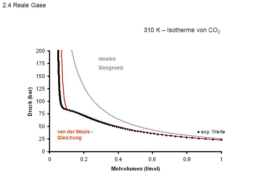 exp. Werte ideales Gasgesetz van der Waals - Gleichung 310 K – Isotherme von CO 2 2.4 Reale Gase