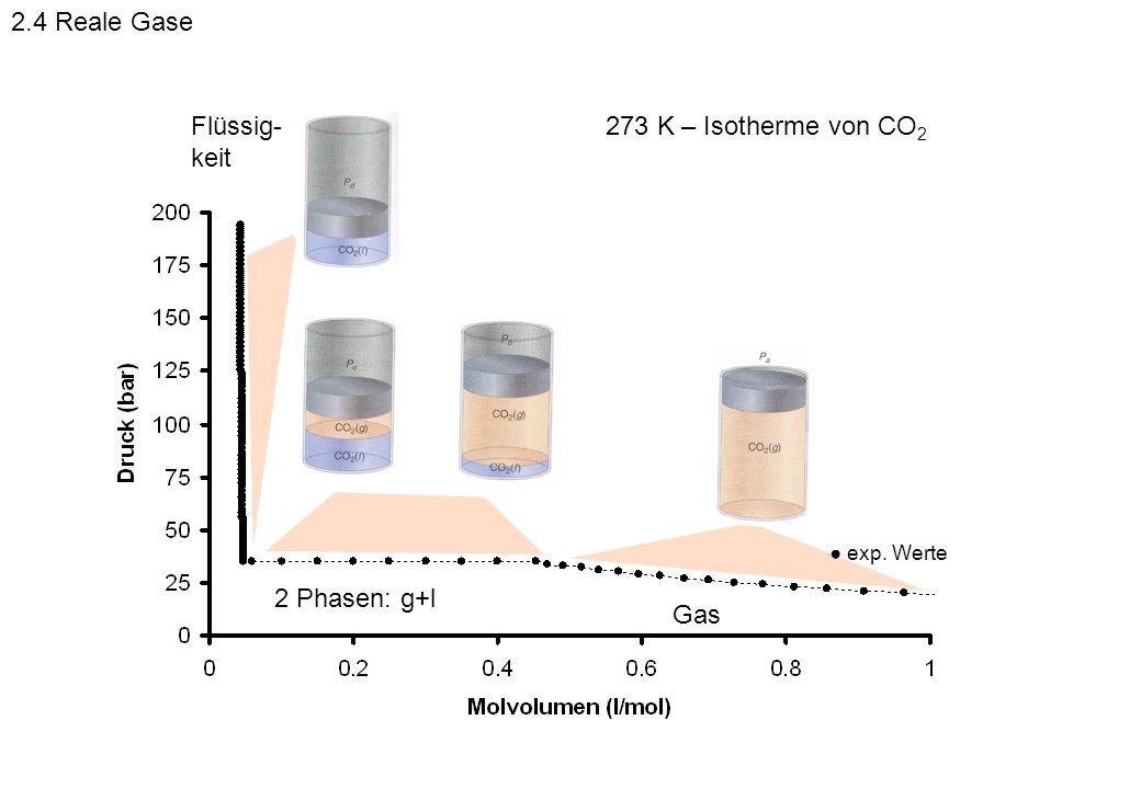 Gas 2 Phasen: g+l Flüssig- keit exp. Werte 273 K – Isotherme von CO 2 2.4 Reale Gase