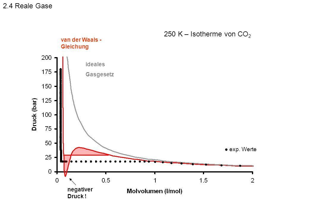 250 K – Isotherme von CO 2 negativer Druck ! exp. Werte ideales Gasgesetz van der Waals - Gleichung 2.4 Reale Gase