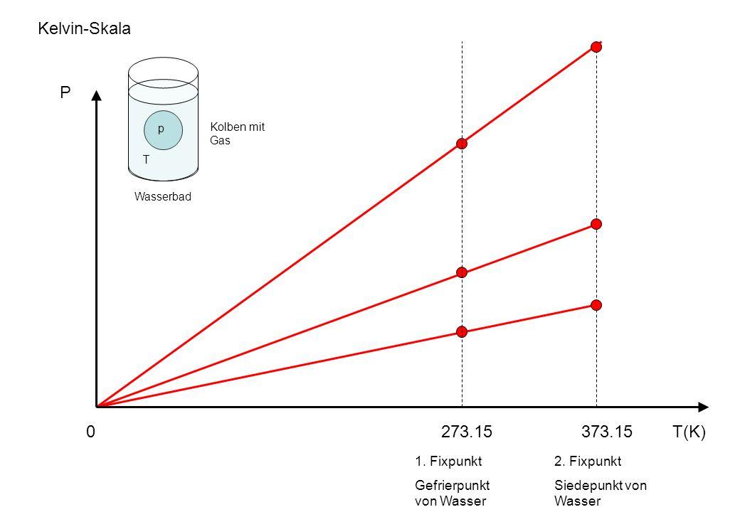 T(K)273.15373.15 P p T Kelvin-Skala Wasserbad Kolben mit Gas 0 1. Fixpunkt Gefrierpunkt von Wasser 2. Fixpunkt Siedepunkt von Wasser