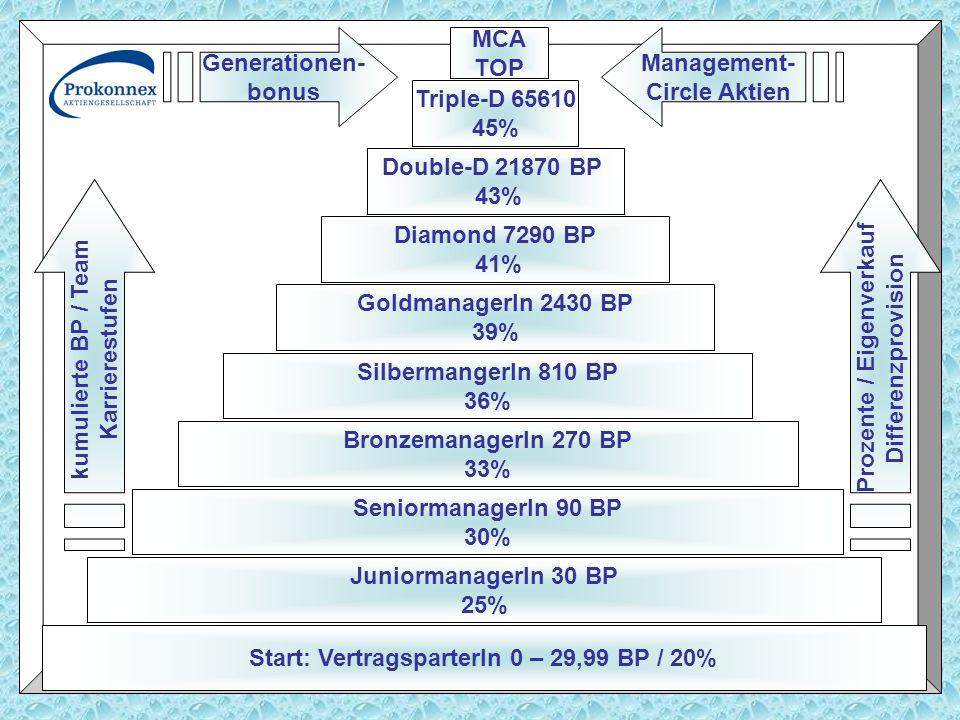Start: VertragsparterIn 0 – 29,99 BP / 20% JuniormanagerIn 30 BP 25% SeniormanagerIn 90 BP 30% BronzemanagerIn 270 BP 33% SilbermangerIn 810 BP 36% Go