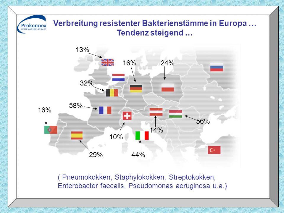 10% 16% 13% 14% 16% 58% 32% 29% 24% 56% 44% Verbreitung resistenter Bakterienstämme in Europa … Tendenz steigend … ( Pneumokokken, Staphylokokken, Str