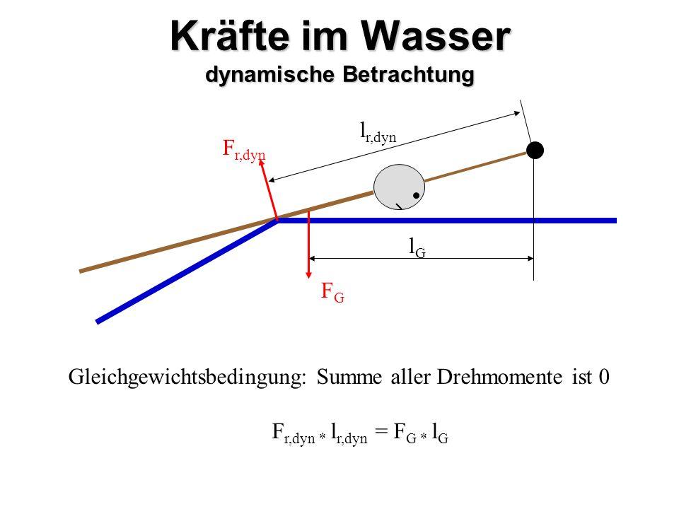 Kräfte im Wasser dynamische Betrachtung FGFG F r,dyn l r,dyn lGlG Gleichgewichtsbedingung: Summe aller Drehmomente ist 0 F r,dyn * l r,dyn = F G * l G
