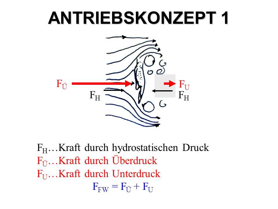 ANTRIEBSKONZEPT 1 FUFU FÜFÜ F H …Kraft durch hydrostatischen Druck F Ü …Kraft durch Überdruck F U …Kraft durch Unterdruck F FW = F Ü + F U FHFH FHFH