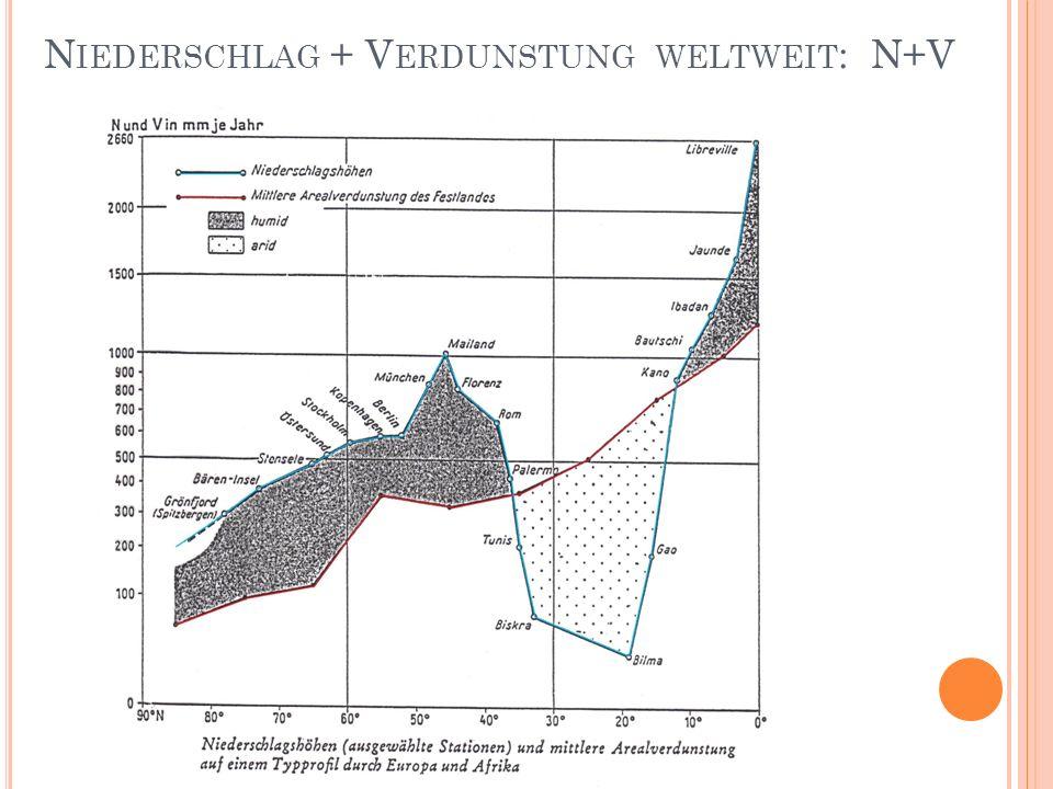 N IEDERSCHLAG + V ERDUNSTUNG WELTWEIT : N+V