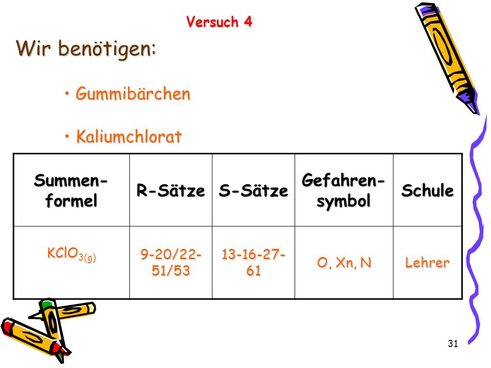 31 Versuch 4 Wir benötigen: Gummibärchen Gummibärchen Kaliumchlorat Kaliumchlorat Summen- formel R-SätzeS-Sätze Gefahren- symbol Schule KClO KClO 3(g)