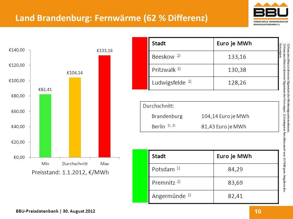 10 Land Brandenburg: Fernwärme (62 % Differenz) StadtEuro je MWh Beeskow 2) 133,16 Pritzwalk 2) 130,38 Ludwigsfelde 2) 128,26 StadtEuro je MWh Potsdam