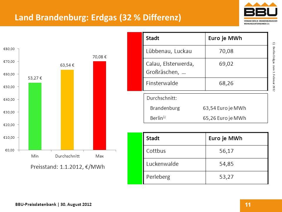 11 Land Brandenburg: Erdgas (32 % Differenz) StadtEuro je MWh Lübbenau, Luckau70,08 Calau, Elsterwerda, Großräschen, … 69,02 Finsterwalde68,26 StadtEu