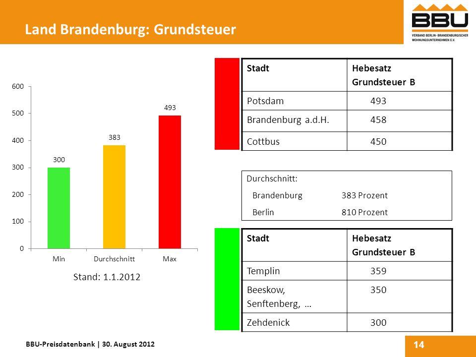14 Land Brandenburg: Grundsteuer Stadt Hebesatz Grundsteuer B Potsdam493 Brandenburg a.d.H.458 Cottbus450 Stadt Hebesatz Grundsteuer B Templin359 Bees