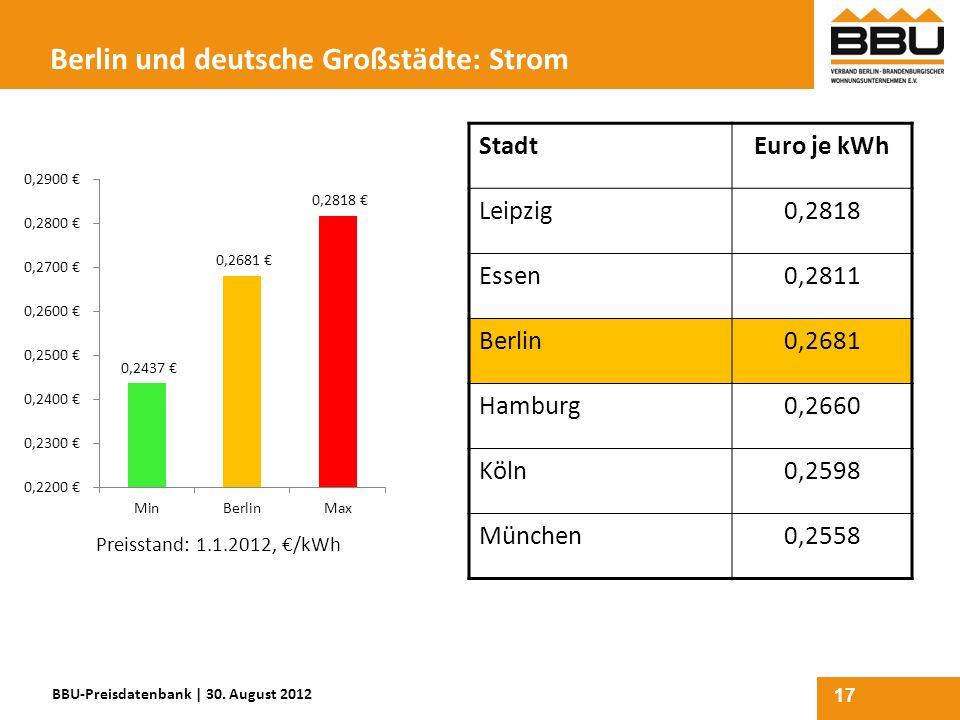 17 Berlin und deutsche Großstädte: Strom StadtEuro je kWh Leipzig0,2818 Essen0,2811 Berlin0,2681 Hamburg0,2660 Köln0,2598 München0,2558 BBU-Preisdaten