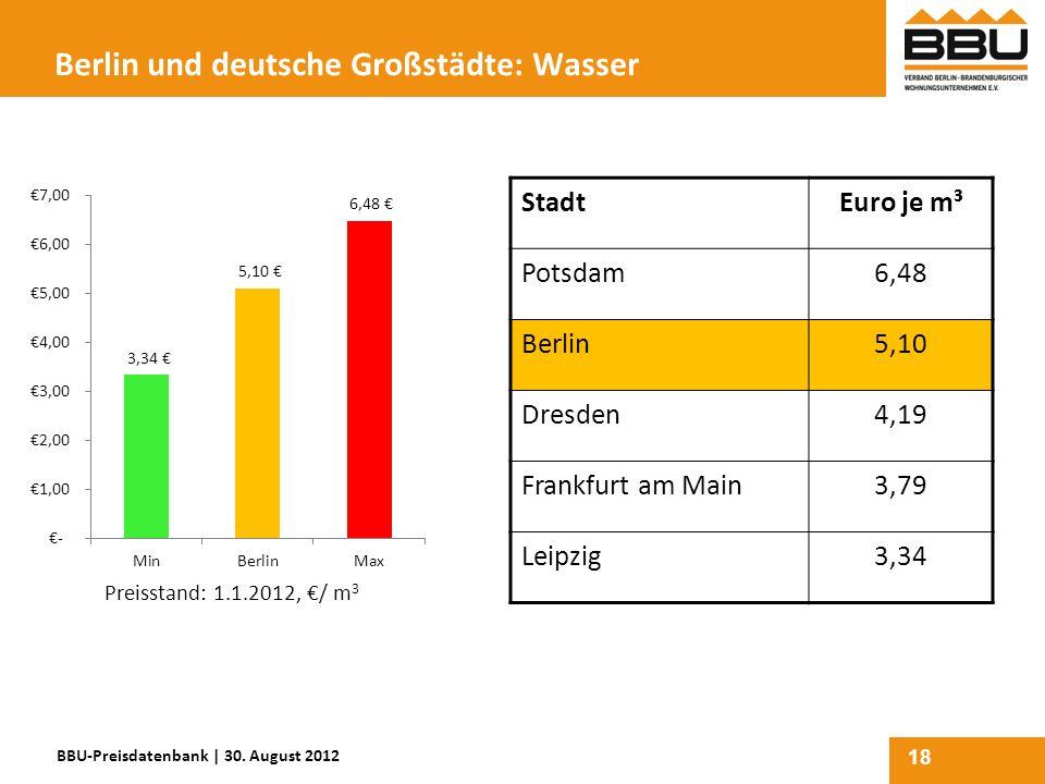 18 Berlin und deutsche Großstädte: Wasser StadtEuro je m³ Potsdam6,48 Berlin5,10 Dresden4,19 Frankfurt am Main3,79 Leipzig3,34 Preisstand: 1.1.2012, /